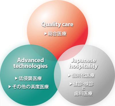 Medical Excellence JAPAN HPより 日本の医療の3つの特徴